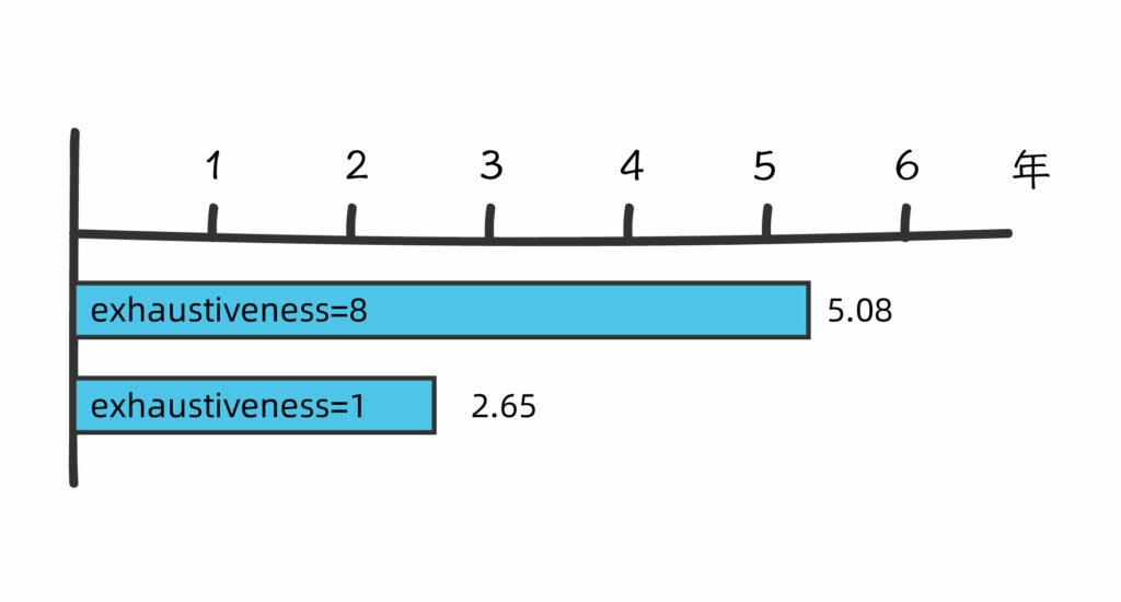 分子对接_分子虚拟筛选,不同exhaustiveness参数对应不同的运算时长