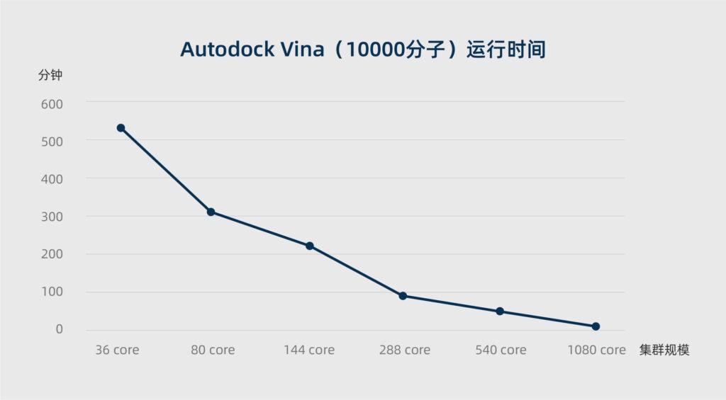 高性能计算集群,vina分子对接,不同核数的耗时