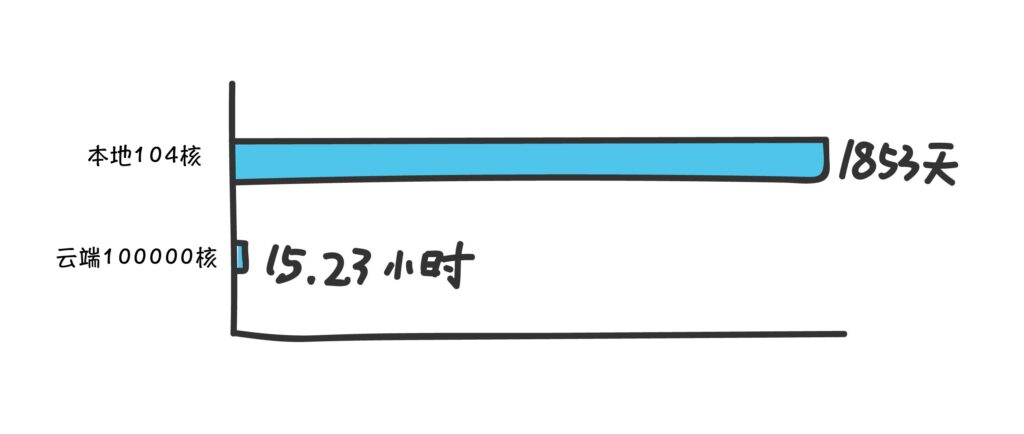 本地计算资源与云计算的算力对比