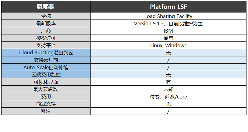 Platform LSF调度器-信息