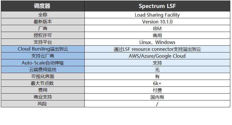 调度器-Spectrum LSF信息