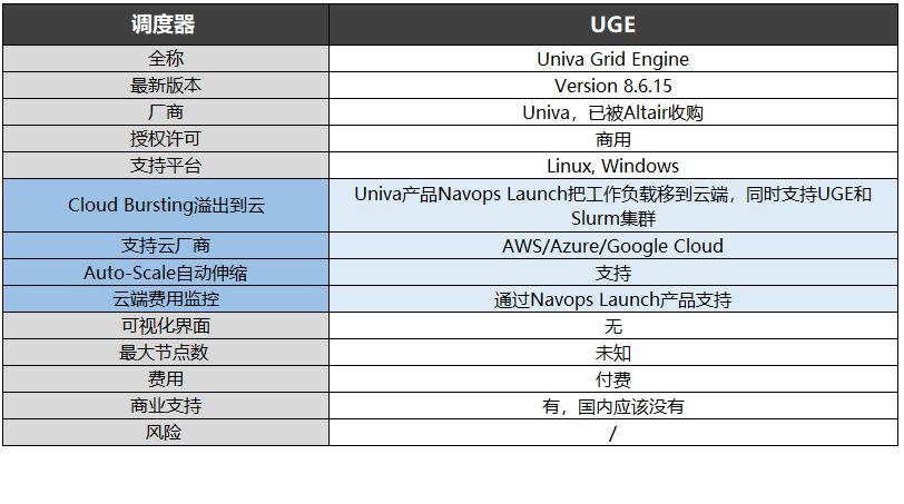 调度器-UGE信息