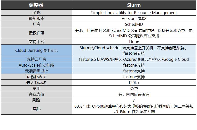 调度器-Slurm信息