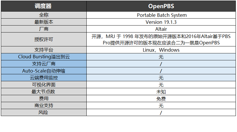 OpenPBS调度器-资料