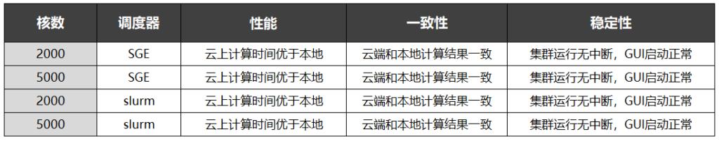OPC仿真计算-不同核数不同调度器的性能表现