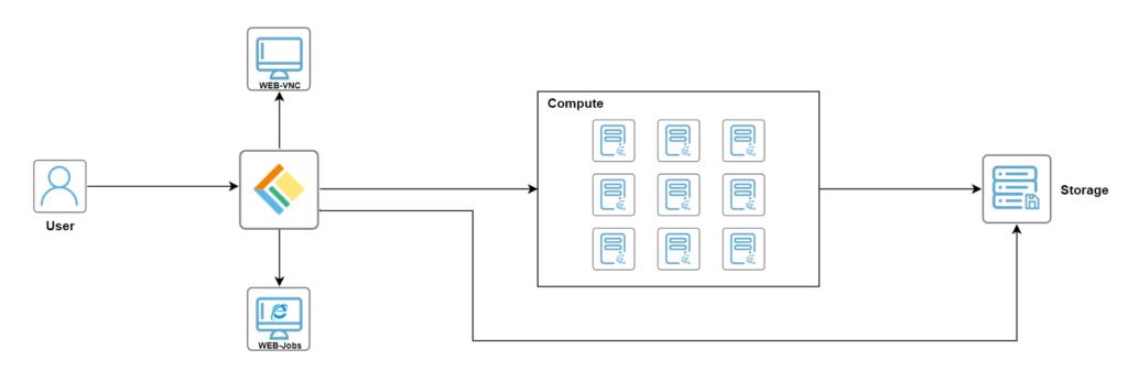 fastone云计算平台与LSF/SGE/Slurm/PBS调度器的整合技术架构图