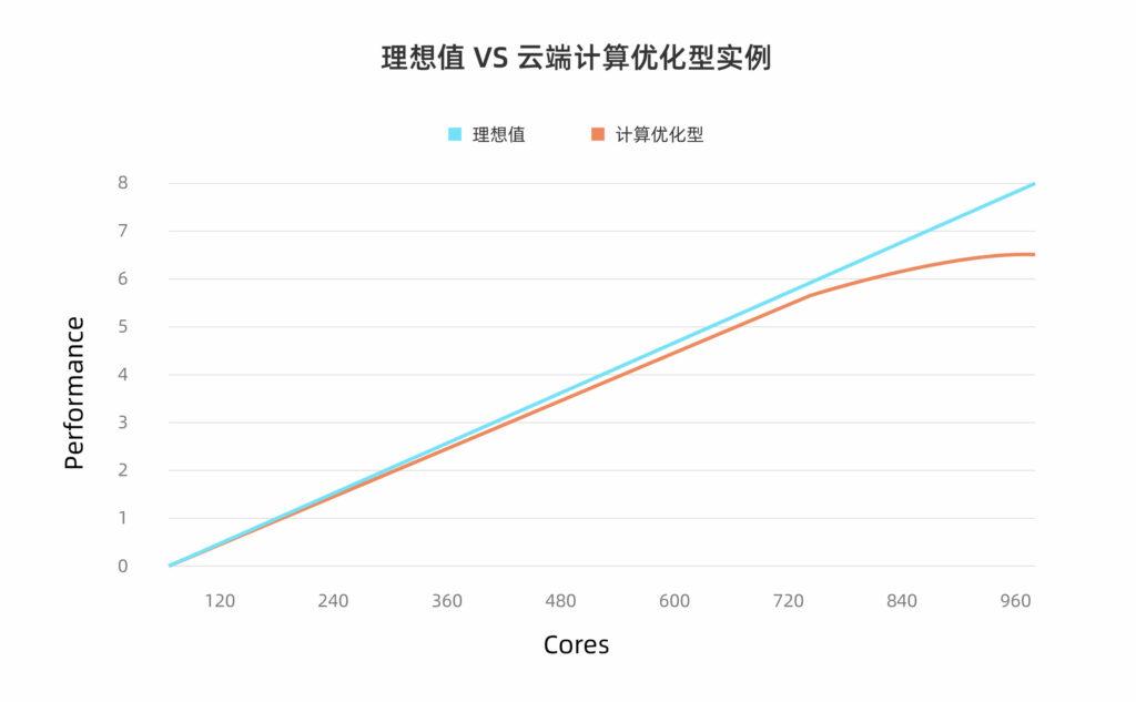 理想值vs云计算优化型实例