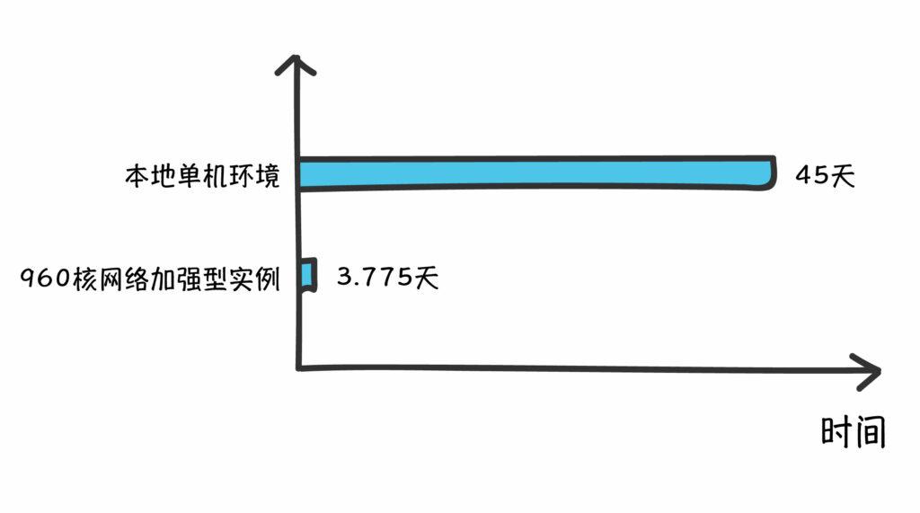 本地计算vs云计算-960核网络加强型实例的运算耗时