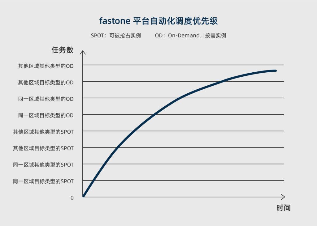 fastone云计算平台-自动调度优先级