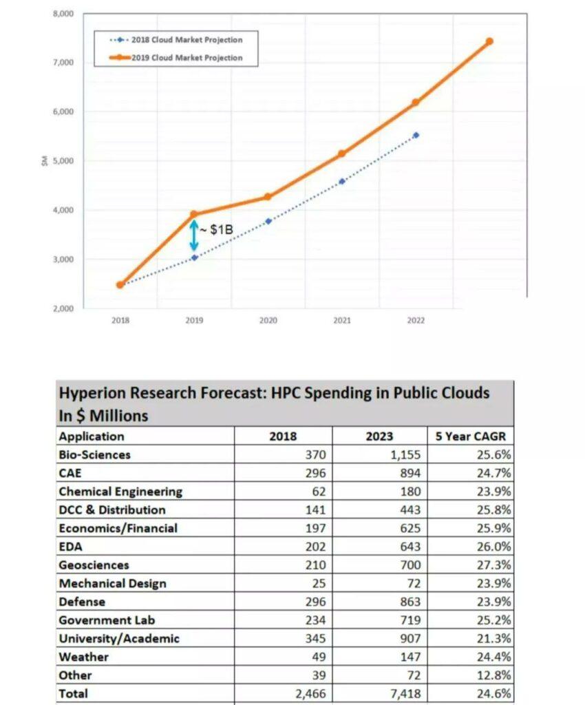 Cloud HPC高性能云计算市场份额逐年增长_2018~2019年