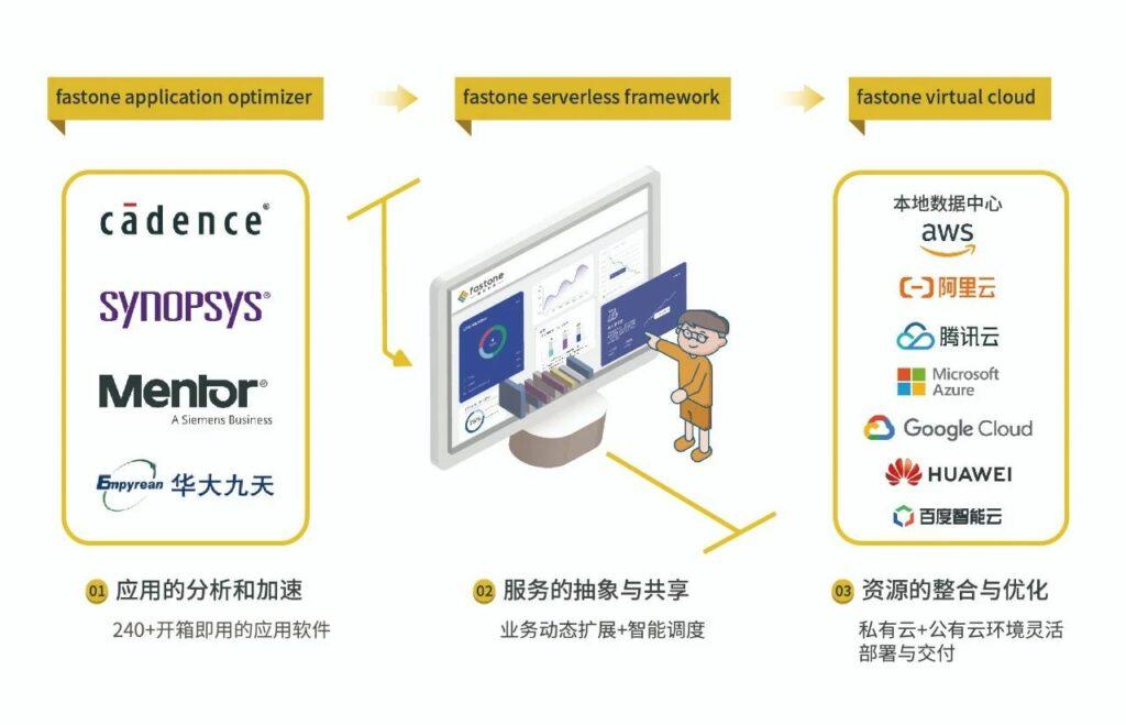 速石科技CloudHPC高性能云计算的业务范围与市场定位