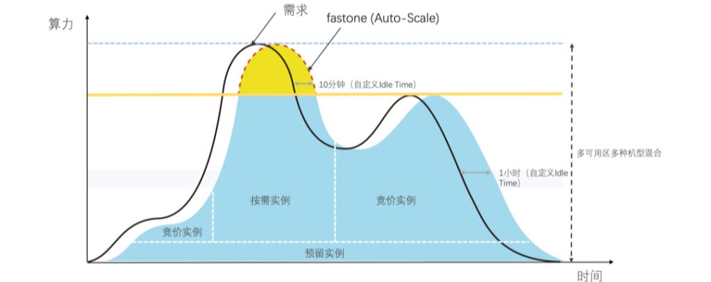 fastone Auto-Scale弹性计算,自动伸缩弹性云计算功能示意图