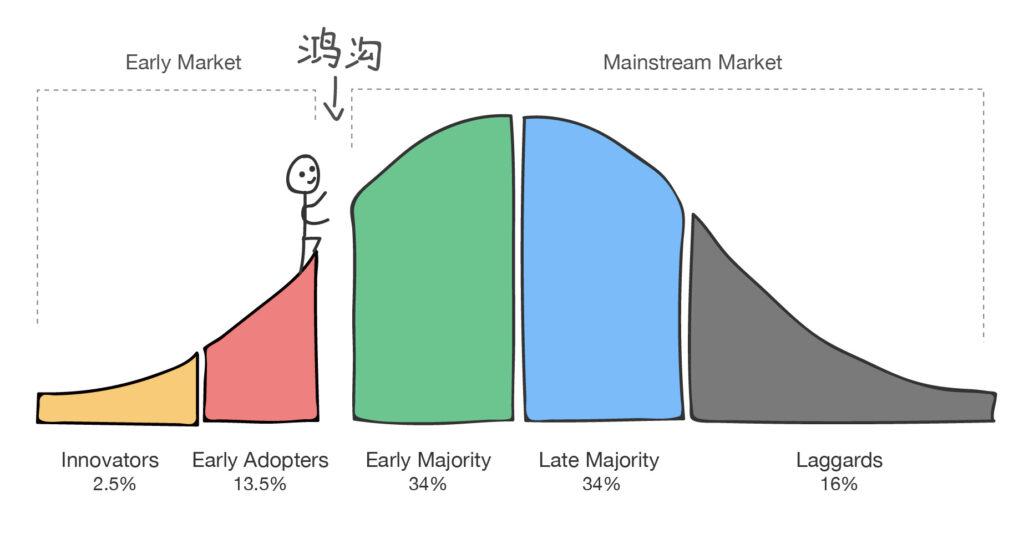 高性能云计算处于CloudHPC市场发展的早期阶段