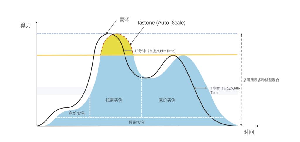 fastone Auto-Scale弹性计算,自动伸缩功能示意图
