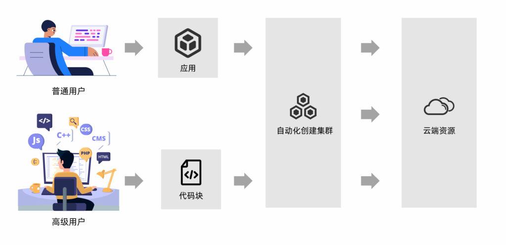 fastone云平台提供serverless架构无代码可视化操作和代码编程操作两种用户操作模式