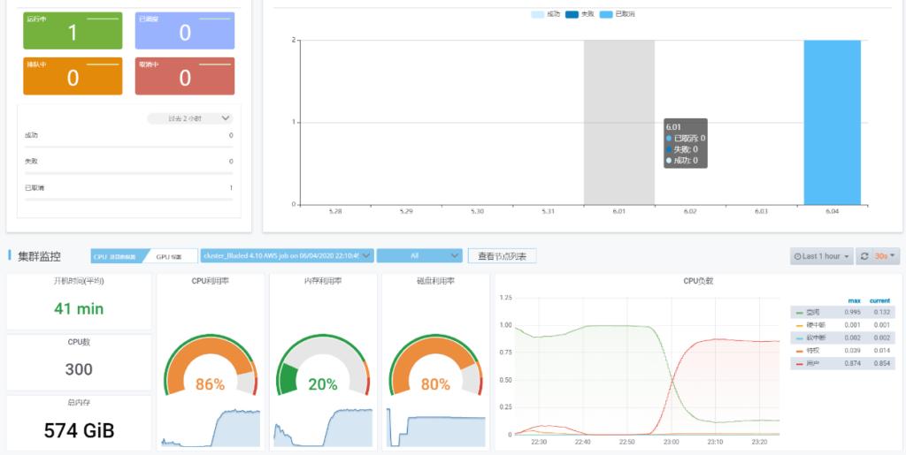 fastone云平台监控界面,可查看集群计算运行情况