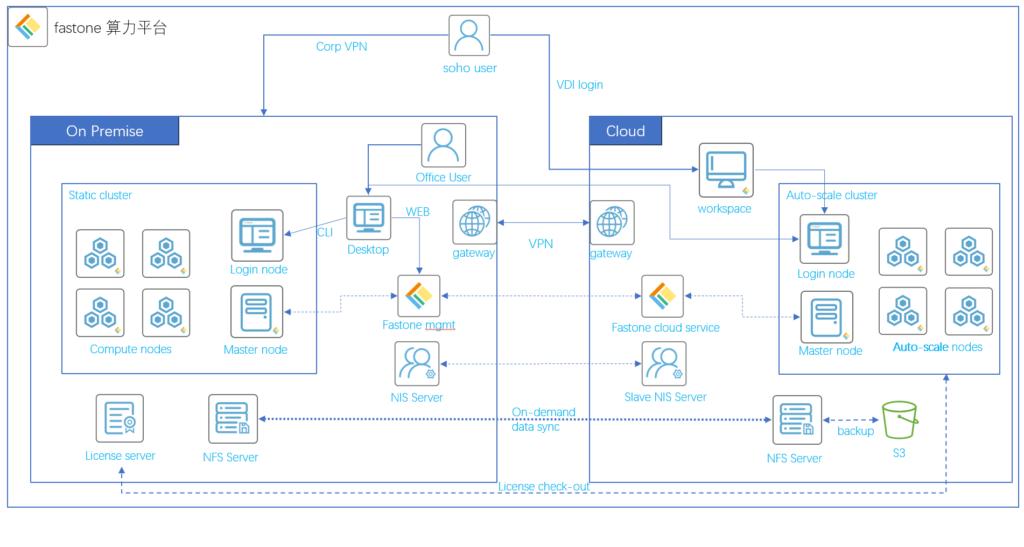 fastone速石科技-混合云计算平台的技术架构图