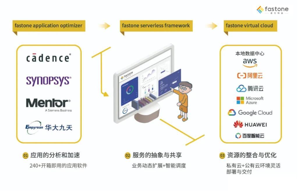 速石科技CloudHPC业务架构