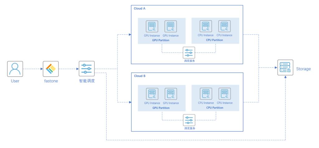 多云GPU集群调度-fastone高性能计算平台的架构