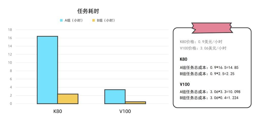 NVIDIA Tesla K80和NVIDIA Tesla V100计算集群的任务耗时