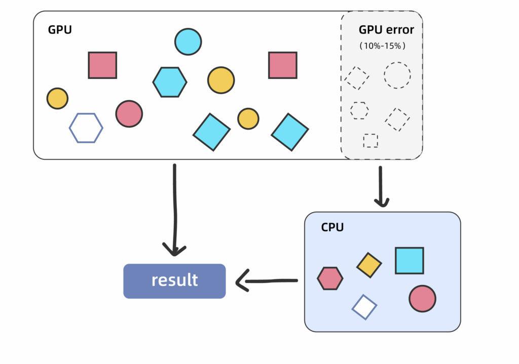 fasotne计算平台-GPU运算任务失败,可用CPU自动重算