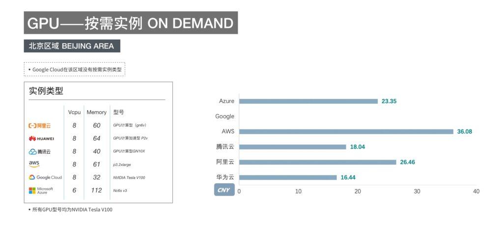 多云资源比较-GPU按需实例-北京区域
