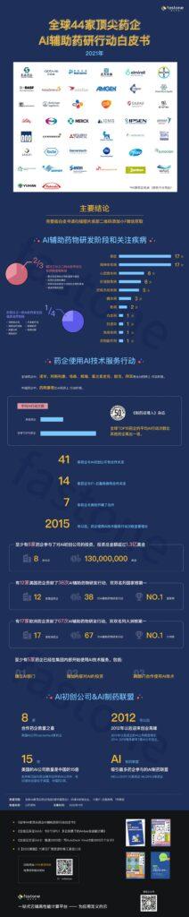 全球44家顶尖药企AI辅助药研行动白皮书,AIDD,CADD