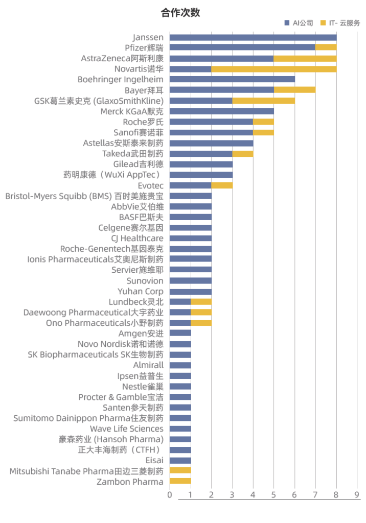 有41家药企与AI公司有合作关系,CADD,AIDD