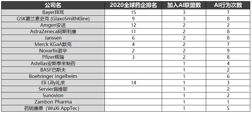 CRO药企参与AI制药联盟统计