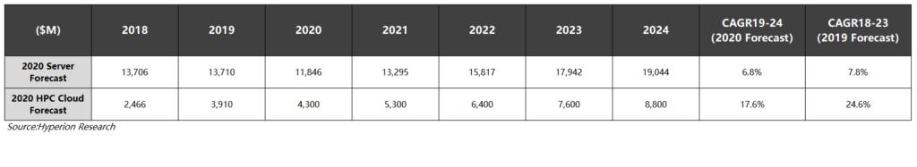 Hyperion Research预测Cloud HPC 云端高性能计算市场2024年将达到88亿美元的市场规模