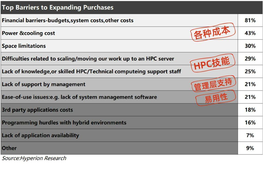 Hyperion Research判断用户不愿意购买更多本地服务器的原因,用户转而购买云服务器或云主机