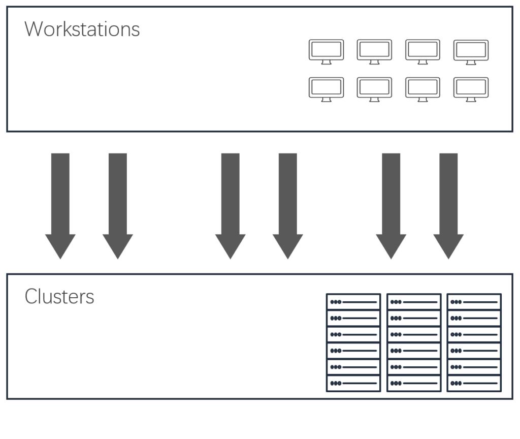 本地机房8台服务器构建为一个计算集群,运行20000个VCS任务