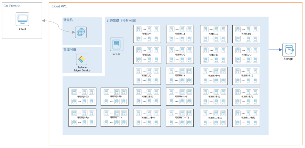 Synopsys VCS计算任务,云端大规模计算集群调度与管理