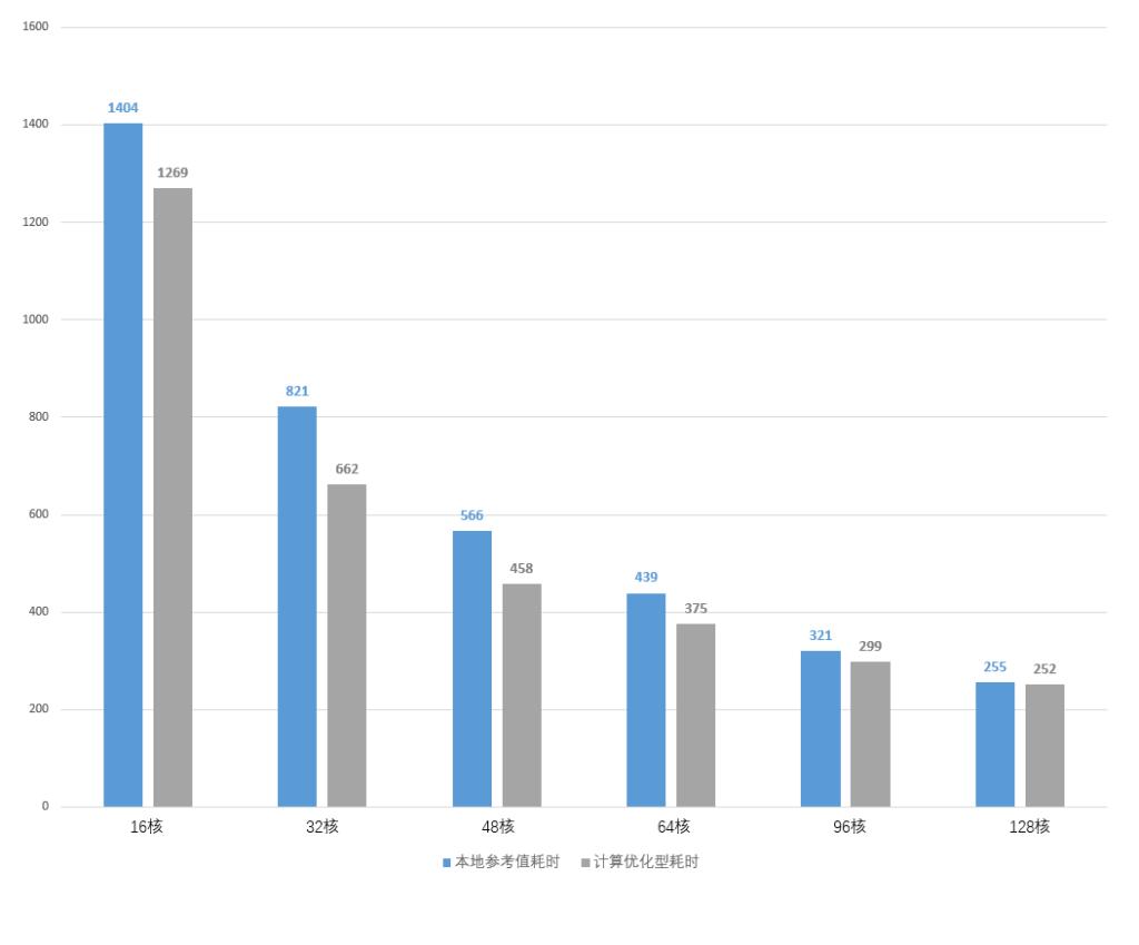 LS-DYNA仿真计算任务,不同核数的计算耗时