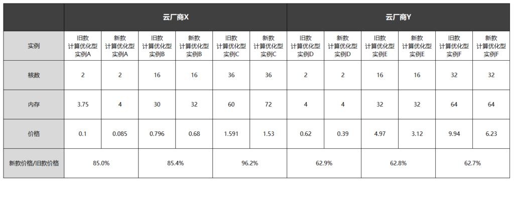 不同云厂商多款计算优化型实例的云计算服务价格差异