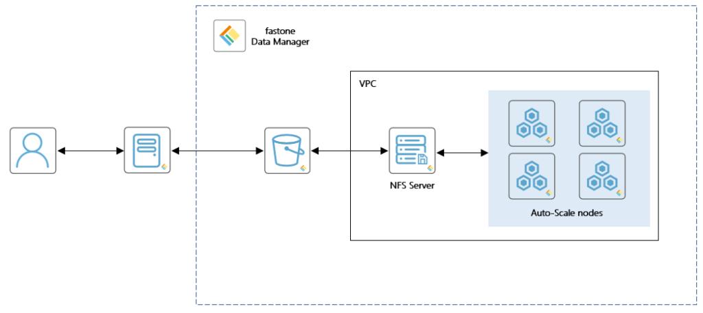 fastone Data Manager平台架构,弹性计算
