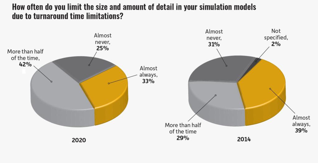 Ansys仿真研报-52%的仿真工程师因缺乏计算资源而导致仿真细节受限进而导致结果大打折扣
