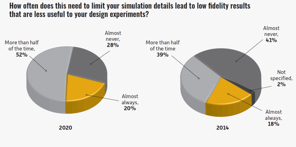 Ansys仿真研报-33%的仿真工程师因缺乏计算资源而限制仿真模型的细节大小
