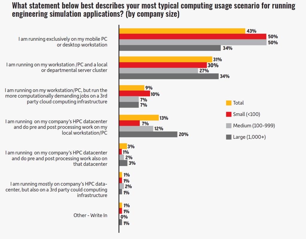 Ansys仿真研报-43%的仿真工程师表示仅在台式工作站或笔记本上跑仿真任务