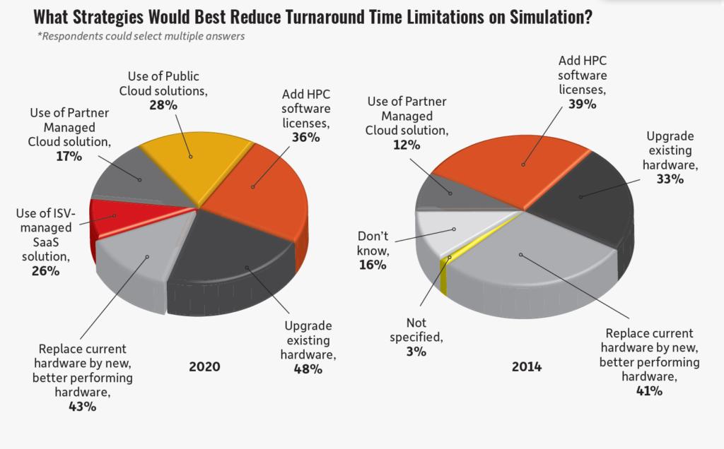 Ansys仿真研报-48%的人选择升级现有硬件,43%的人直接购买新服务器设备