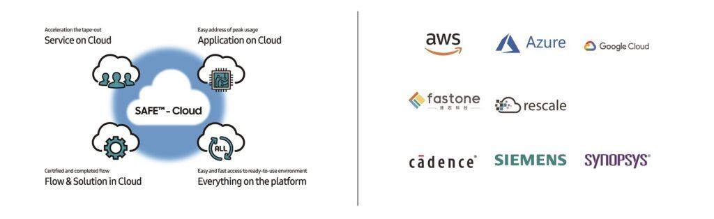 fastone云计算平台成三星合作伙伴,共同打造IC设计EDA云平台