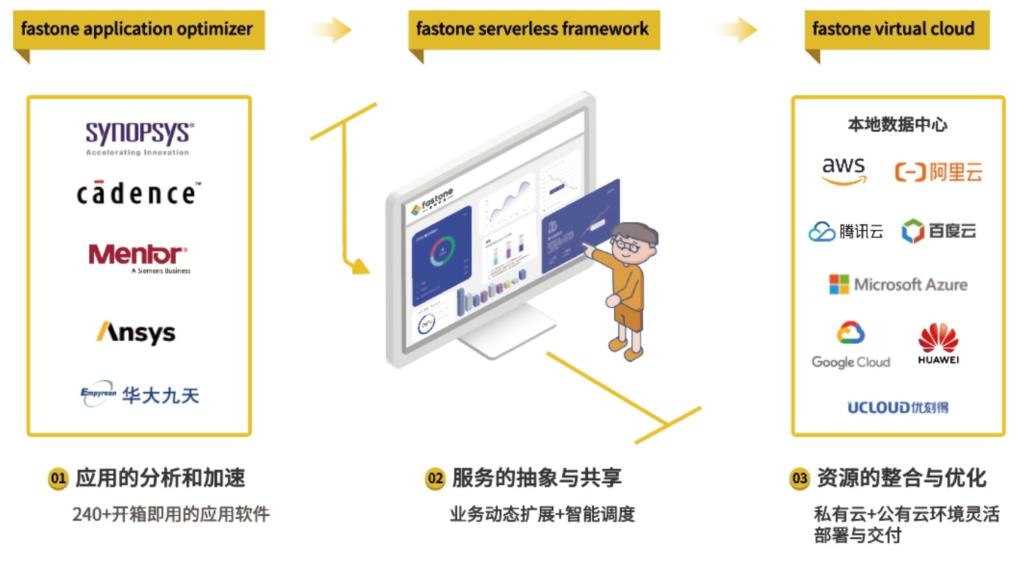 fastone云服务架构_为应用定义的云计算平台_统一资源池调度