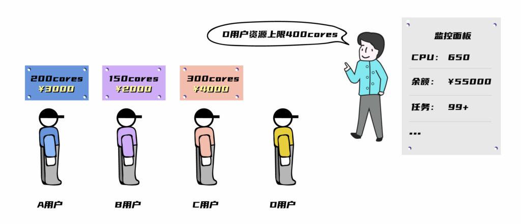 cpu/预算