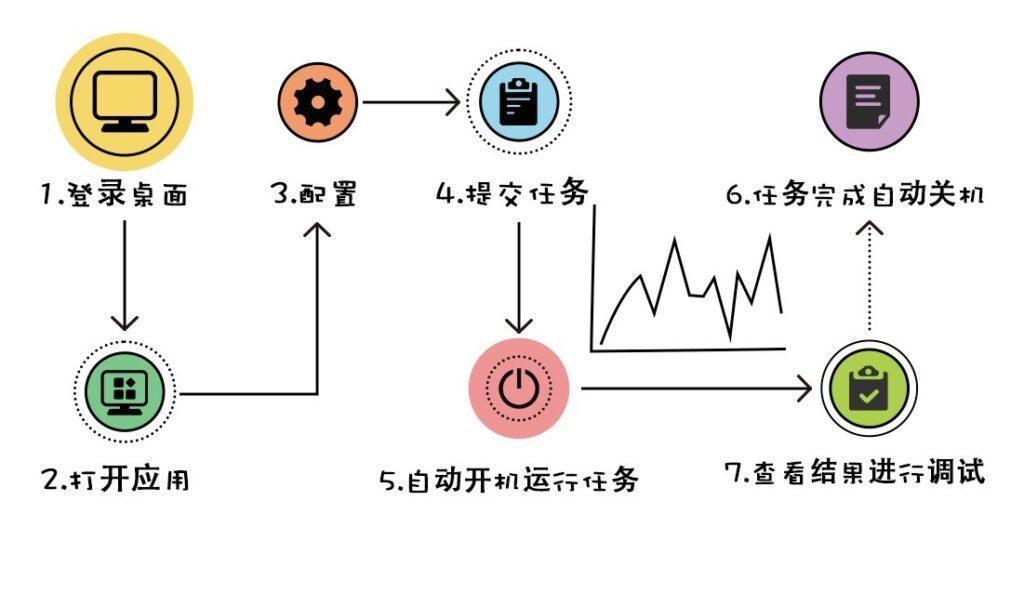 速石科技fcc工作流程图